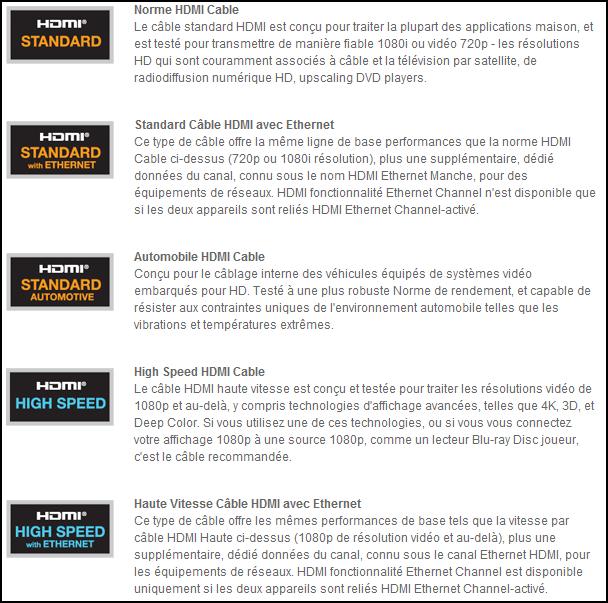 Tous les types de Câbles HDMI 1.4