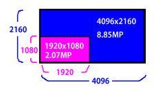 4K & HDMI