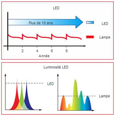 Comparatif lampe LED Versus Lampe Classique (source Optoma)
