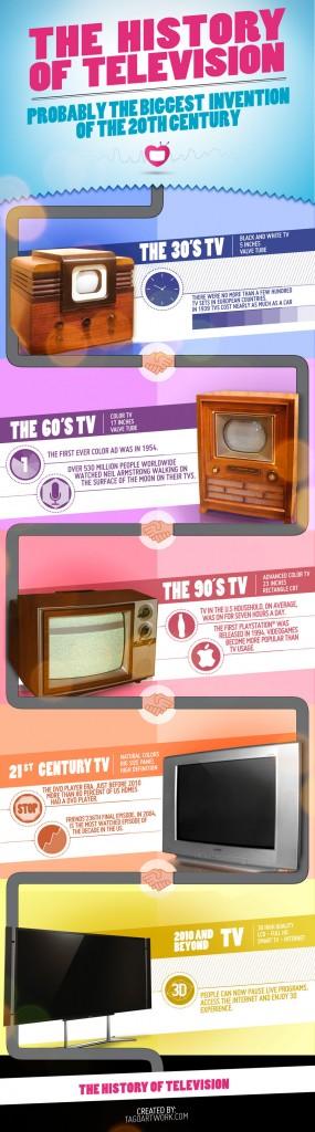 L'histoire de la télévision