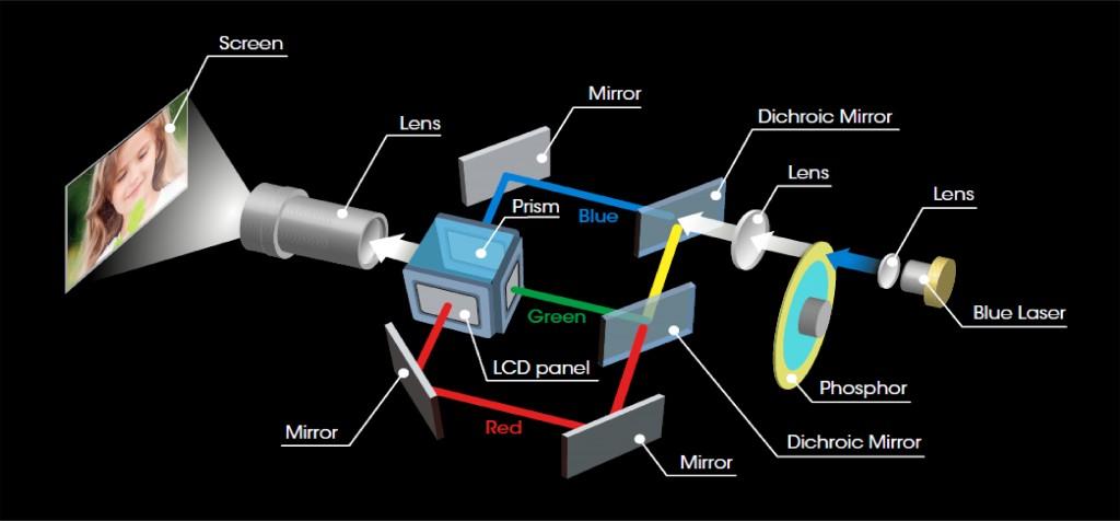 Sony 3LCD Laser