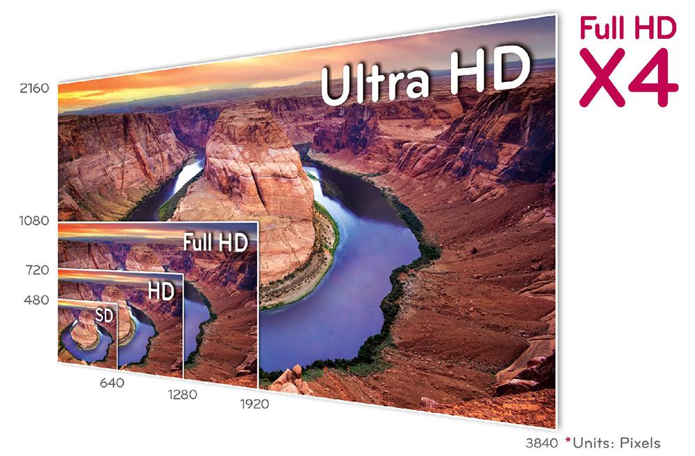 De la résolution SD à l'Ultra HD