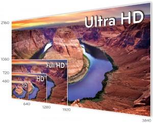 SD HD Full HD Ultra HD