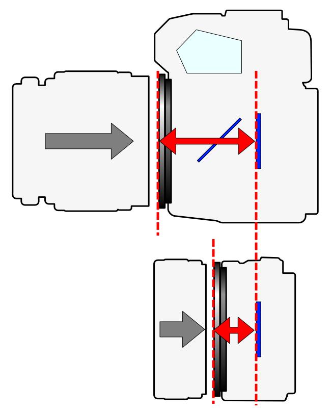 Flange_Focal_Length_(2_types_camera)