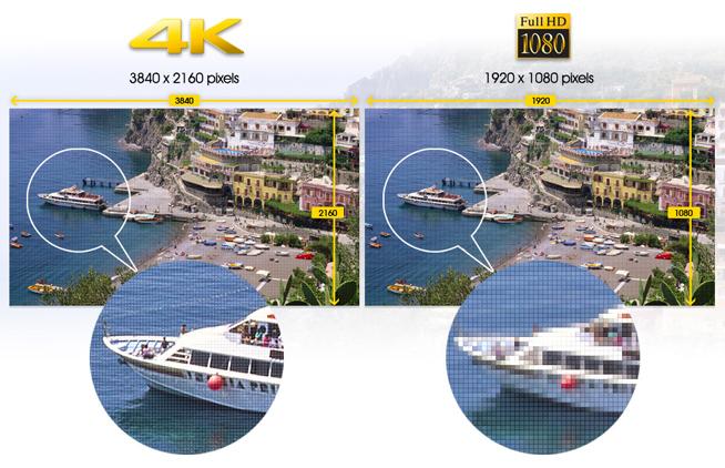Full HD 2K vs Ultra HD 4K