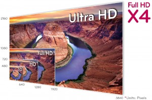 SD / HD / Full HD / Ultra HD