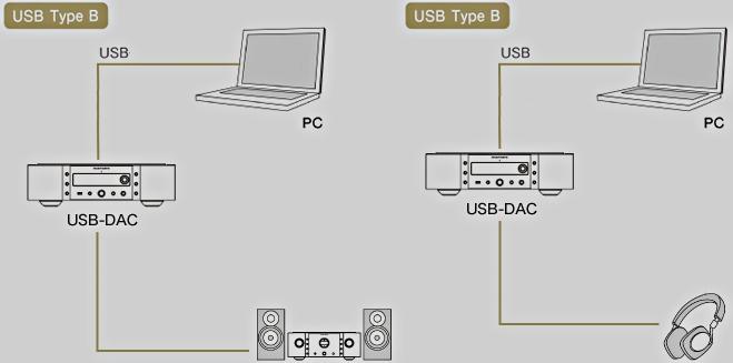 Schéma d'une installation audio avec comme source, un ordinateur.