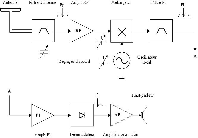 Schéma technique du principe du récepteur radio superhétérodyne (Source:Wikipédia)