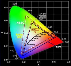 SMPTE : gamuts des espaces couleurs