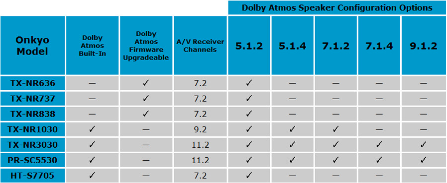 onkyo-compatibilite-dolby-atmos
