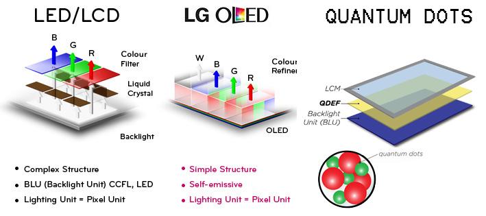 Les technologies d'écrans LED/LCD, OLED et Quantum Dots