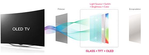 Plan de conception d'un écran OLED