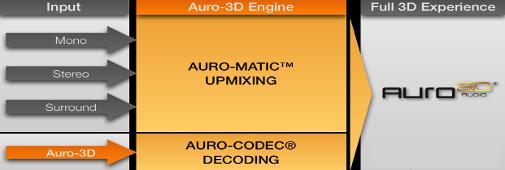 Mise à jour Auro 3D pour amplis Denon