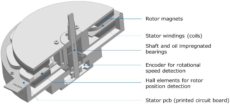 vue-eclatee-moteur-technics-platine