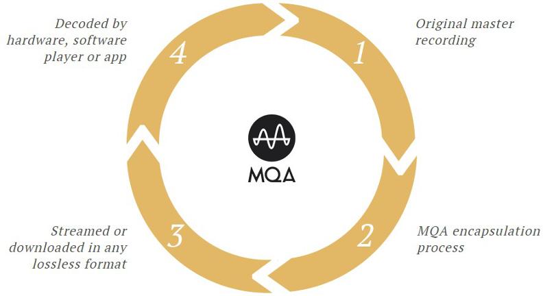 mqa-protocole-explication