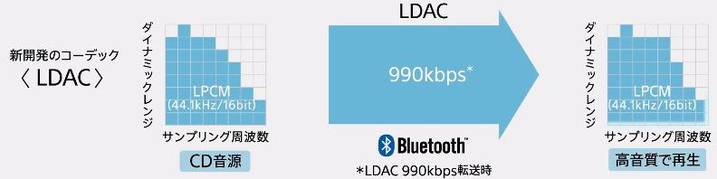 ldac-codec