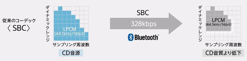Audio & Bluetooth : Codecs, Profiles, Versions, Compatibilité