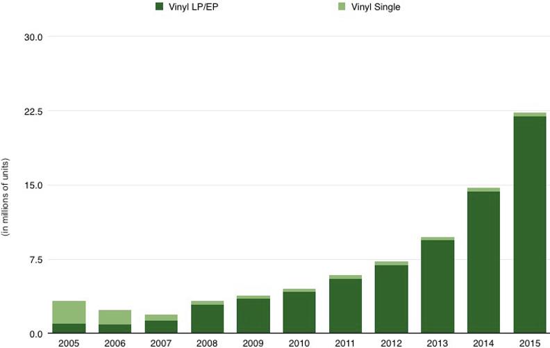 vinyles-ventes-2005-2015