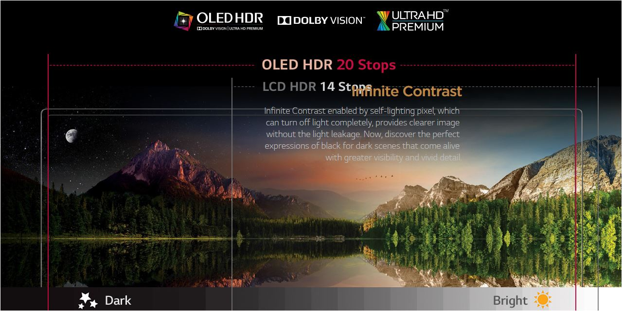 Technologies OLED HDR