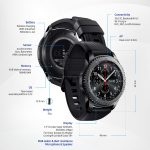 Samsung Gear S3 (Sources : Samsung)