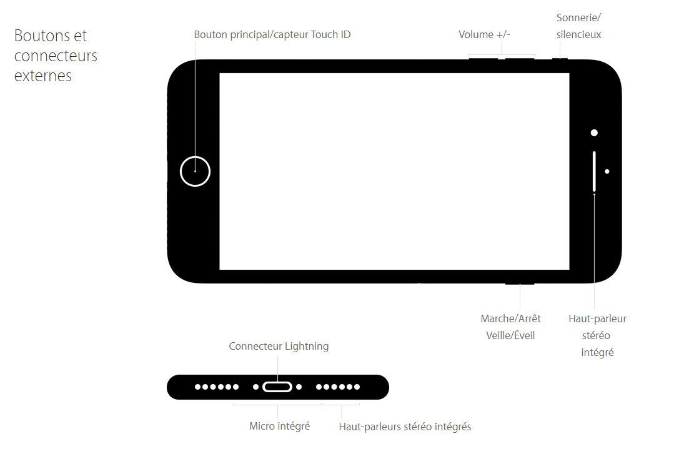 Boutons et connecteurs externes Apple iPhone7