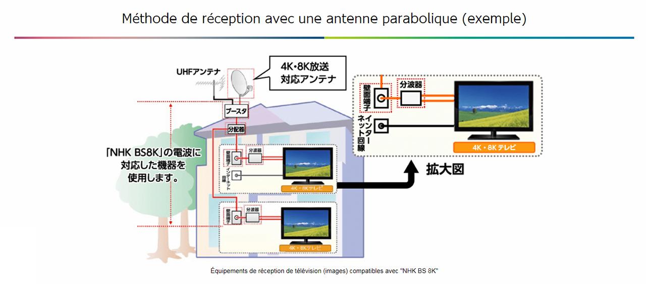 Méthode de réception avec une antenne parabolique de la chaîne en Ultra HD 8K, BS8K