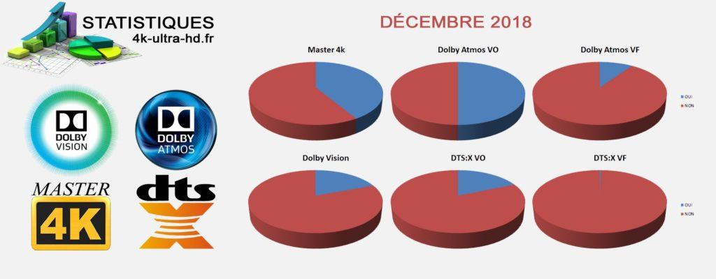 Statistiques Décembre 2018 pour les UHD Blu-ray par 4k-ultra-hd.fr