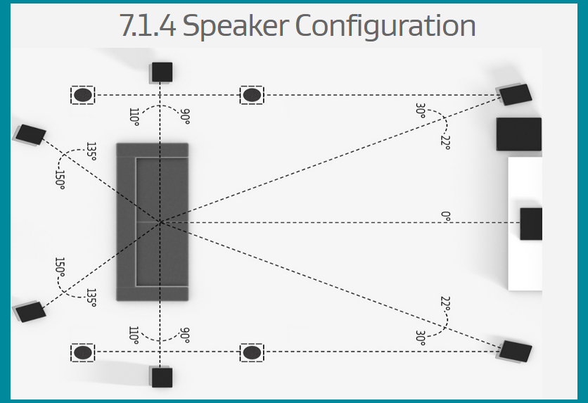 Configuration Dolby Atmos 7.1.4