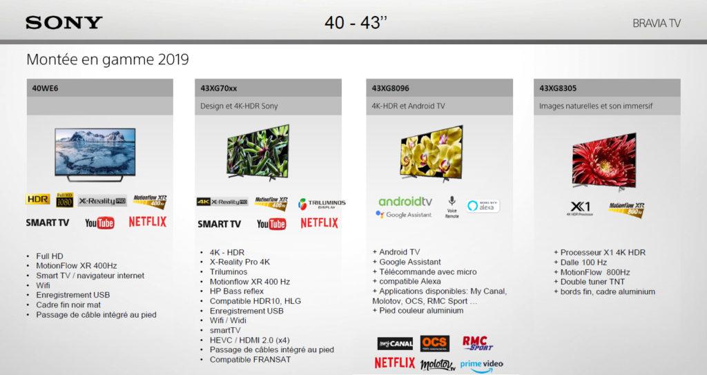 TV Sony 2019 de 40 - 43 pouces