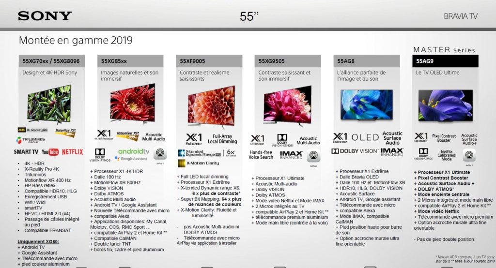 TV Sony 2019 de 55 pouces