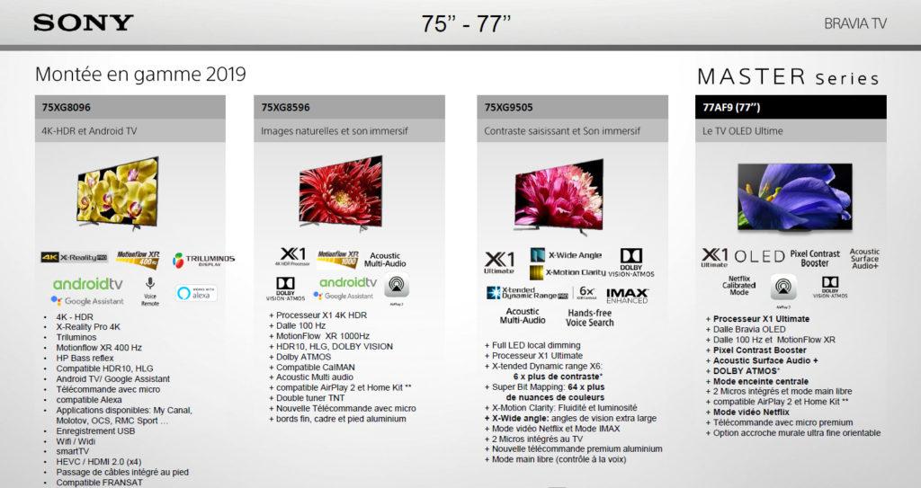 TV Sony 2019 de 75 - 77 pouces