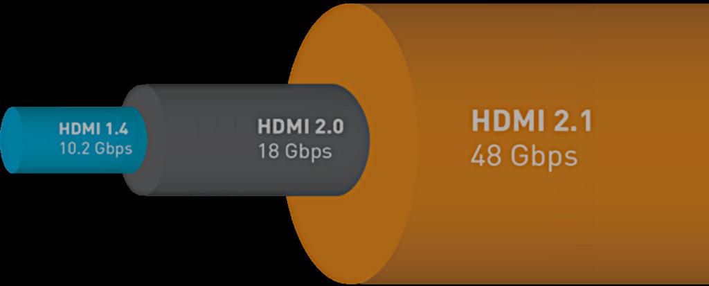 La bande passante de la norme HDMI 2.1 peut atteindre 48 Gbps
