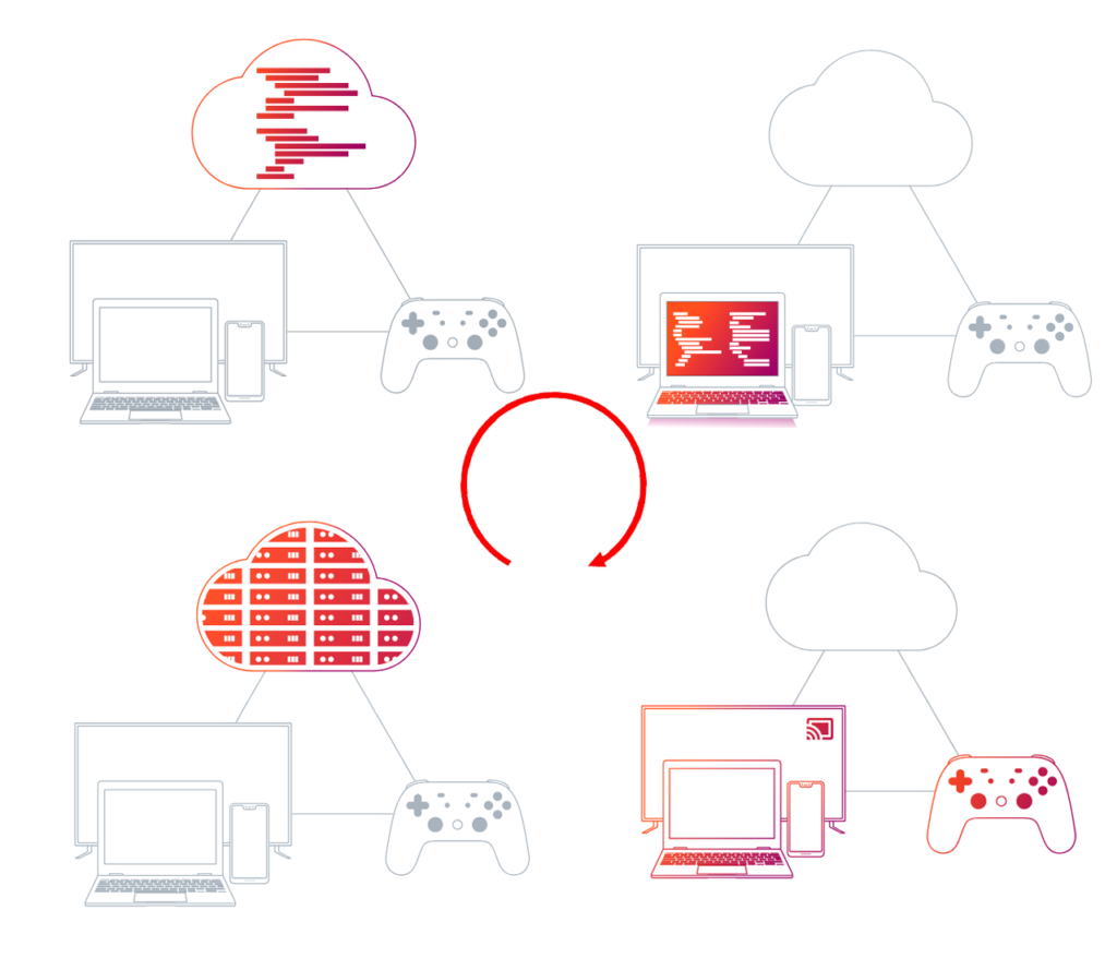 Cercle vertueux du Cloud Gaming de Google Stadia