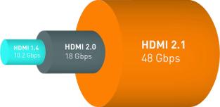 La norme HDMI 2.1 et sa bande passante de 48 GBPS