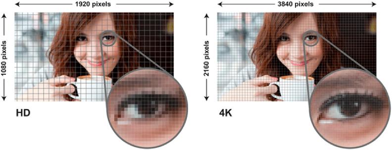 Quelle est la définition d'un oeil humain ?