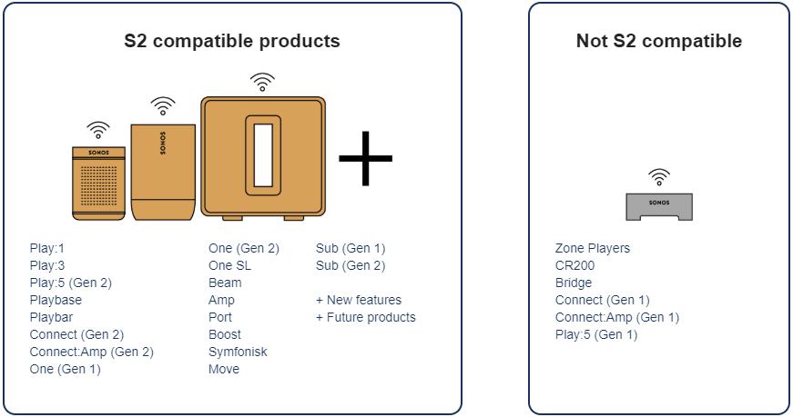 A gauche, les appareils compatibles Sonos S2