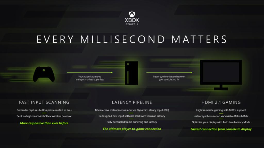 La console Xbox Series X Latence (crédits : Xbox)