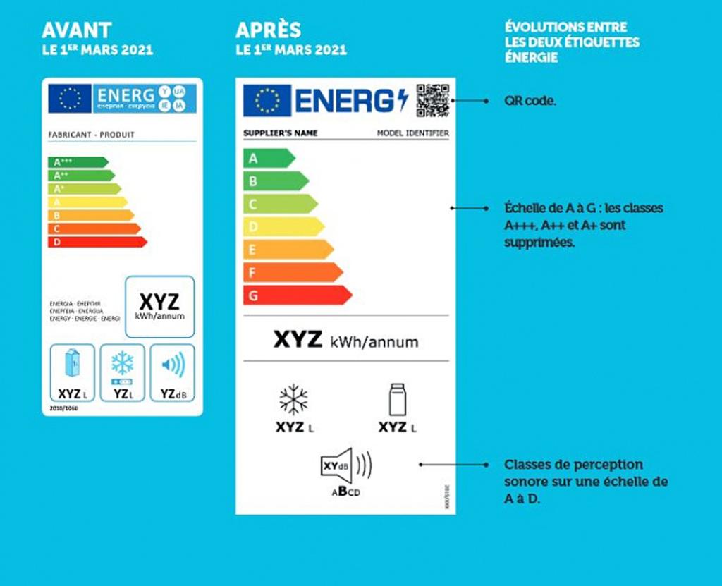 Évolution de l'étiquette énergie - Catégorie réfrigérateur (sources: ADEME)