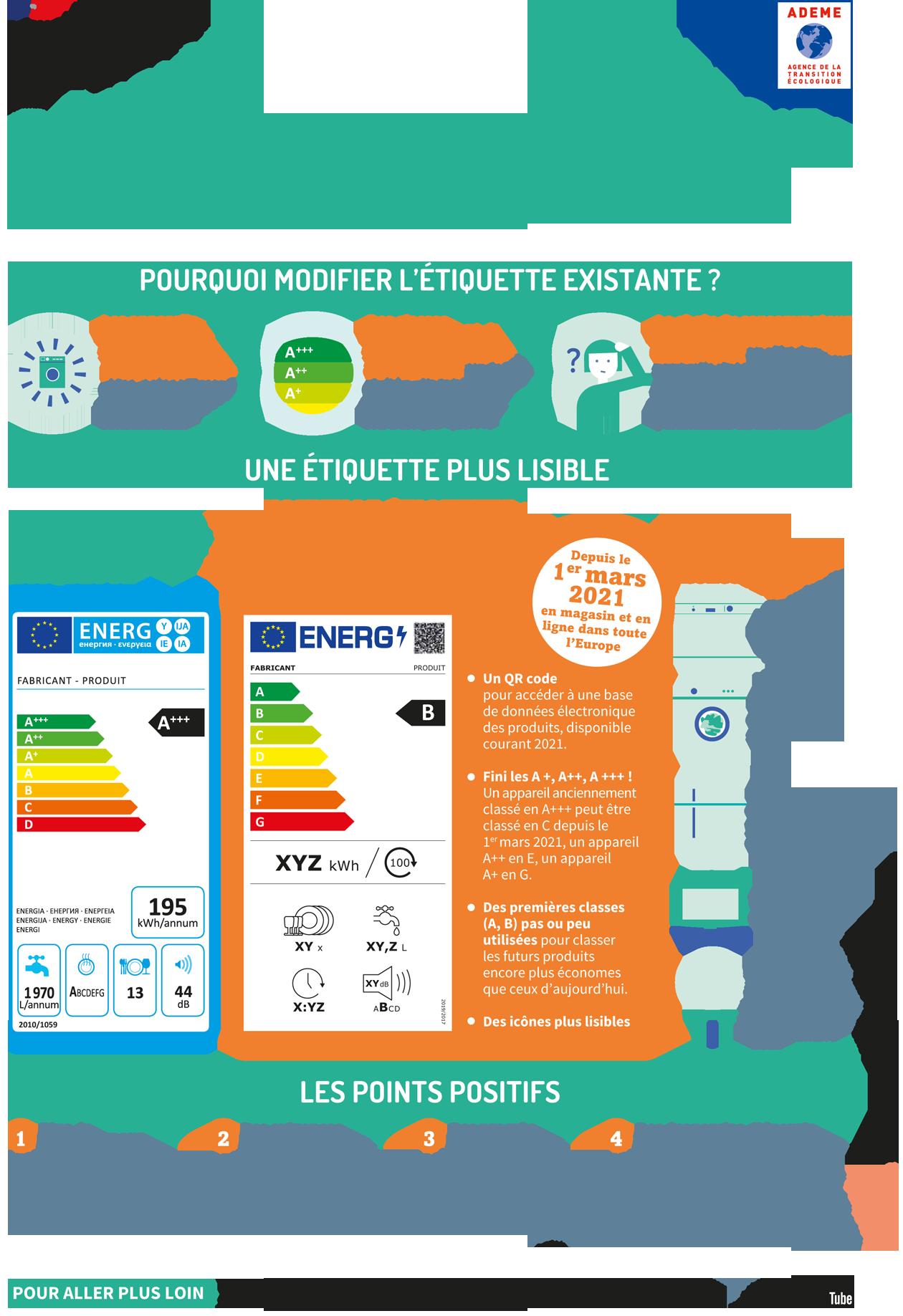 Infographie révision étiquette énergie (sources : ADEME)